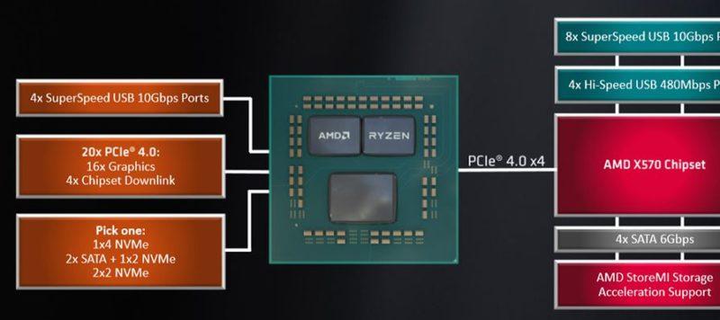 AMD Processor Pcie lanes