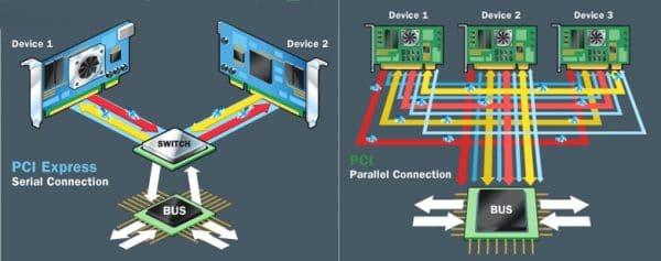 PCI vs PCIe