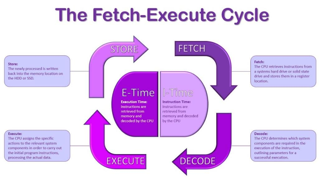 fetch execture decode cycle