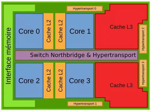 quad core cpu diagram