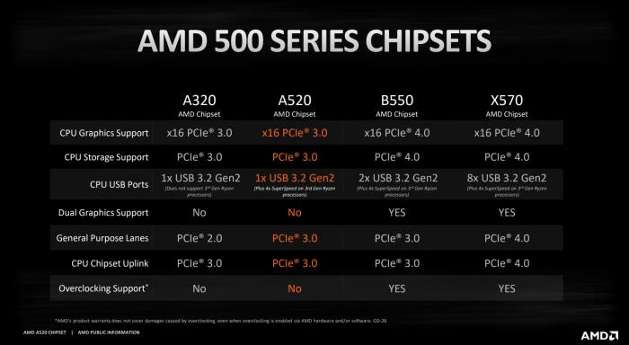 AMD 500 Series Chipset comparison