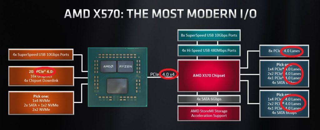 AMD X570 lane version