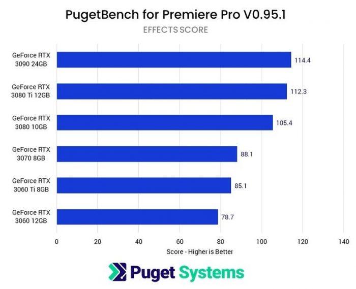 Adobe Premiere Pro Graphics Card Performance Video Editing