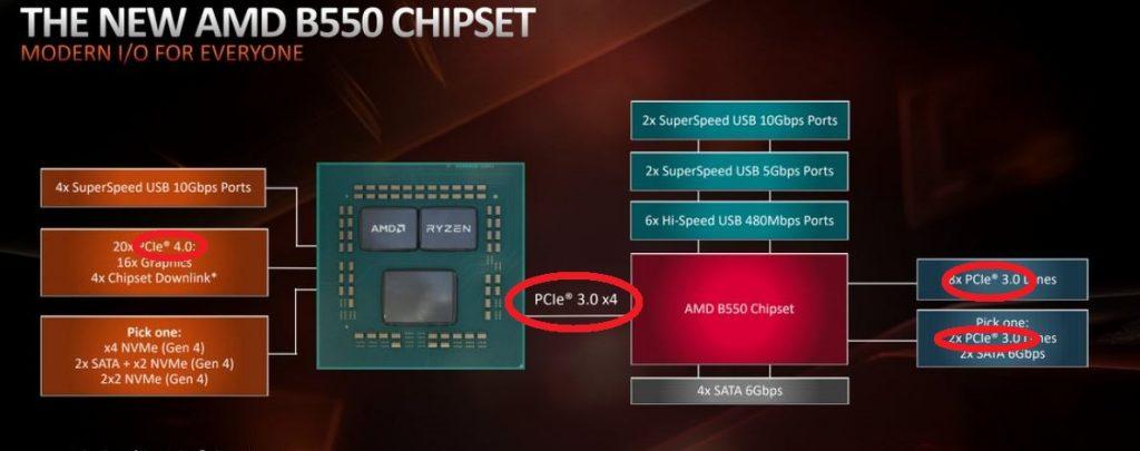 B550 chipset lane version