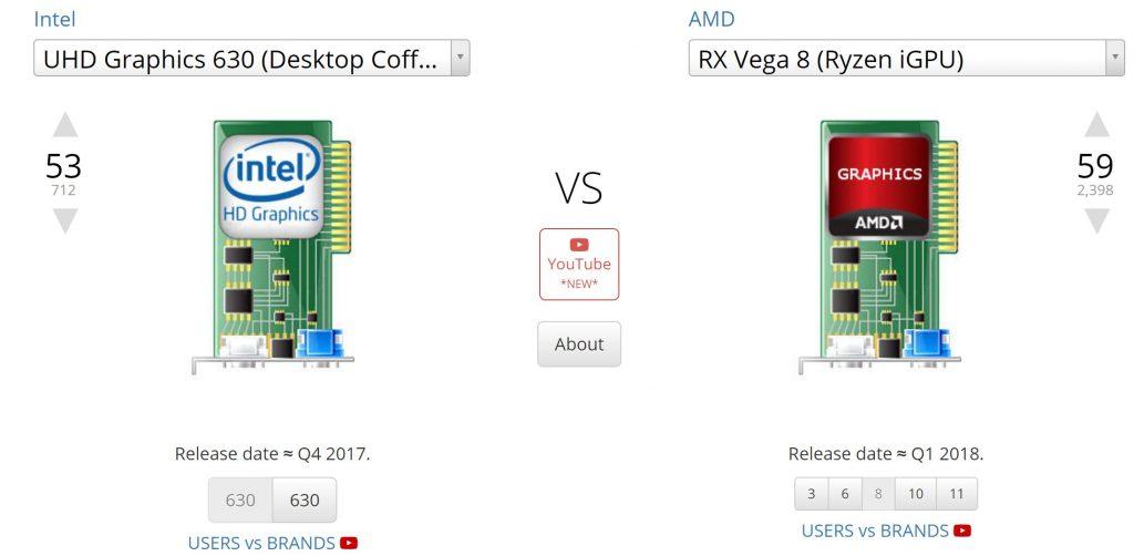 Intel UHD 630 vs AMD Vega 8