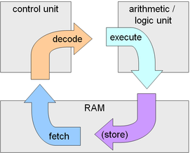 fetch decode cycle