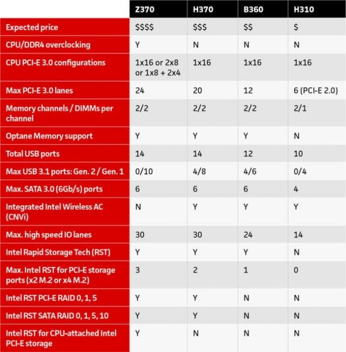 intel-chipset-difference