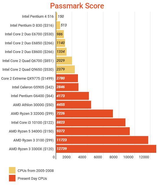 passmark scores for Roblox CPUs