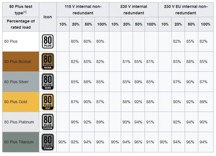 power supply unit efficiency standard