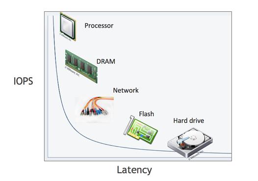 relative speeds ram processr and hardisks