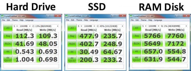 ssd vs hdd vs ram
