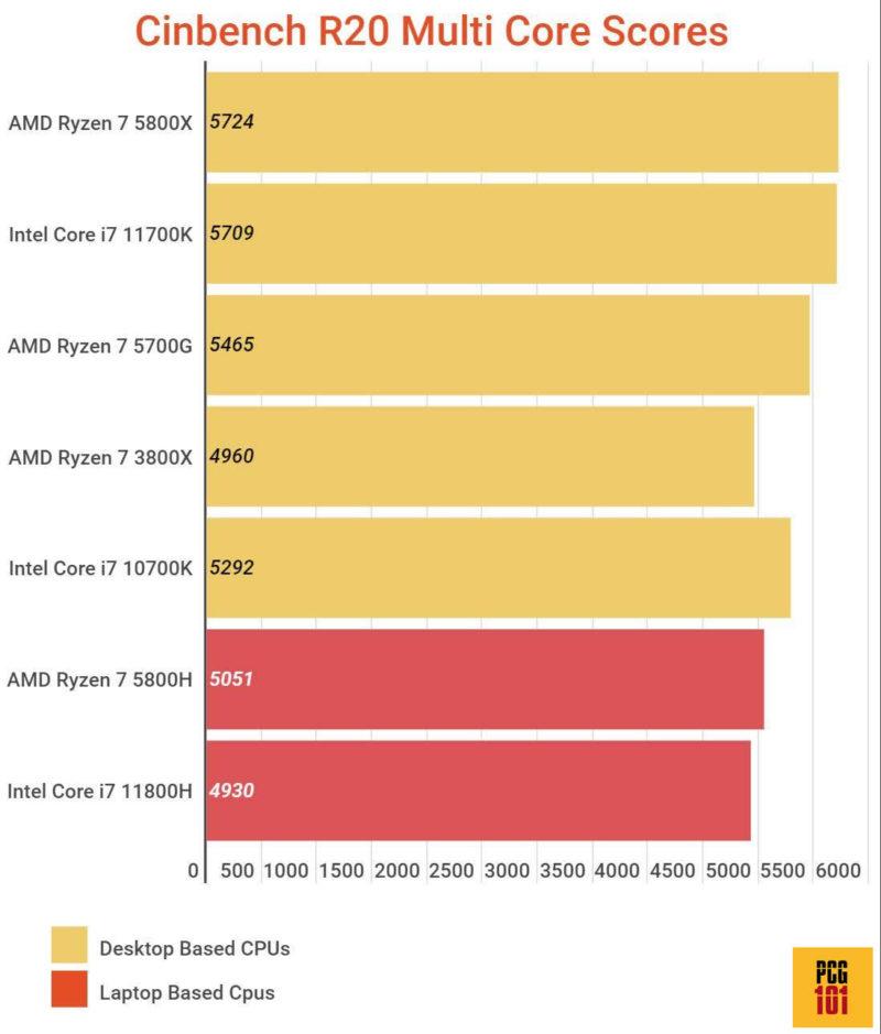 AMD eqv i7 multi core