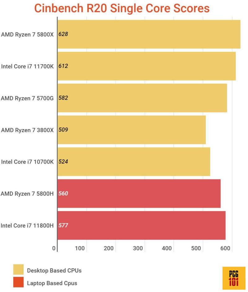 AMD eqv i7 single core w