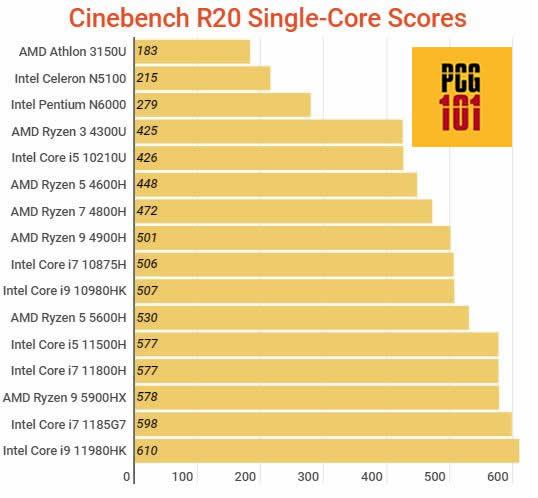 Cinebench R20 Single Core Performance