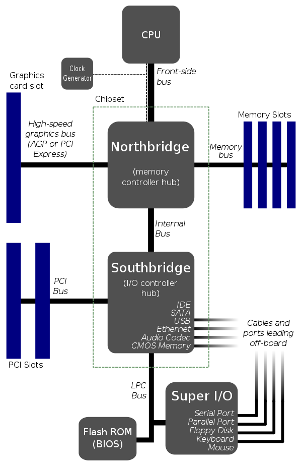 Motherboard-Architecture 2