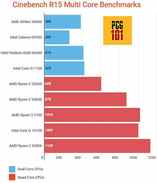 is dual core processor good multicore r15