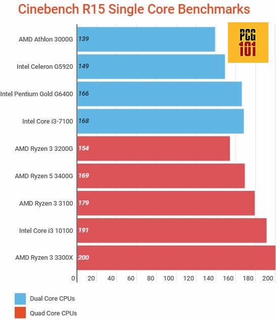 is dual core processor good singlecore r15