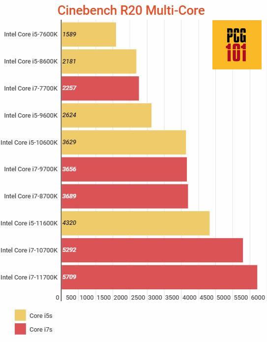Core i7 vs Core i5 multi core r20 w