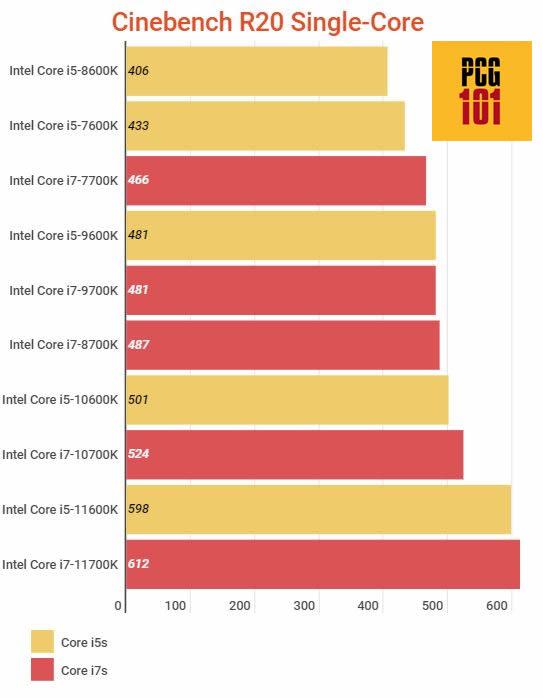 Core i7 vs Core i5 single core r20