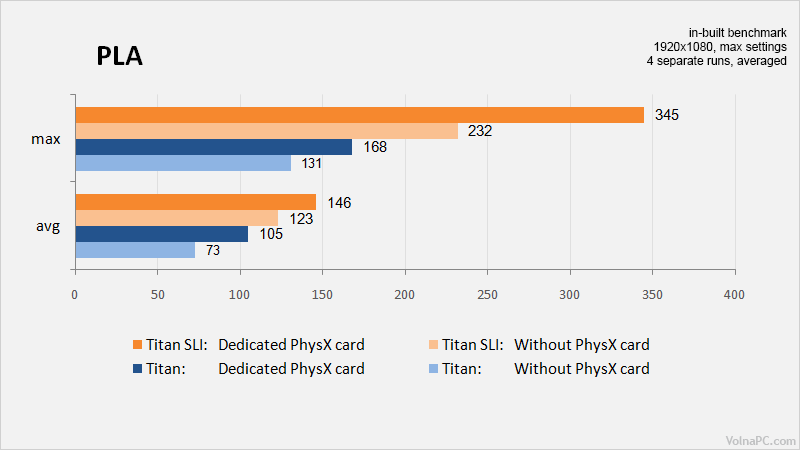 Physx-results